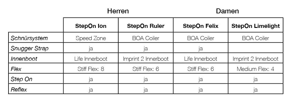 Burton Vergleichtabelle